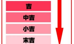 【おみくじ】神社本庁が教える「おみくじ」の順序!大吉>吉>中吉>小吉>末吉>凶
